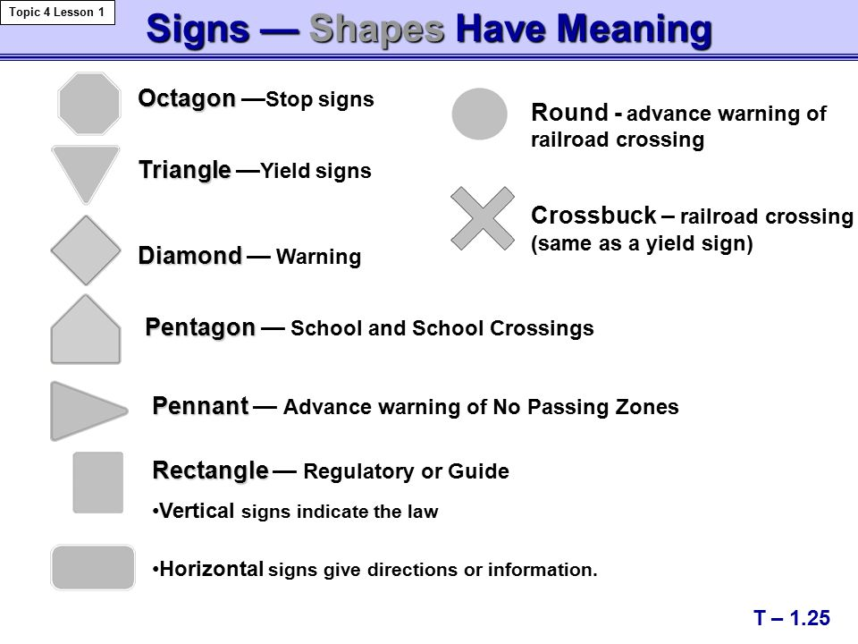 Signs — Shapes Have Meaning Octagon Octagon — Stop signs Rectangle Rectangle — Regulatory or Guide Vertical signs indicate the law Triangle Triangle — Yield signs Diamond Diamond — Warning Pentagon Pentagon — School and School Crossings Pennant Pennant — Advance warning of No Passing Zones T – 1.25 Topic 4 Lesson 1 Horizontal signs give directions or information.