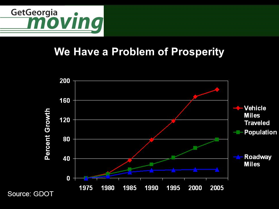 Percent Growth We Have a Problem of Prosperity Percent Growth Source: GDOT