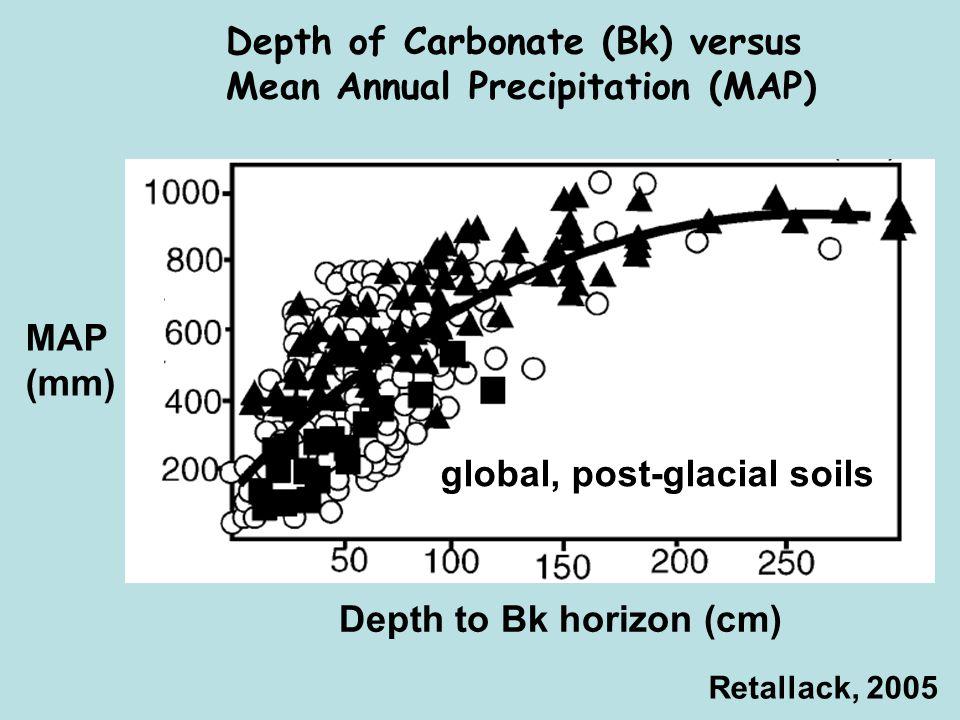 Depth of Carbonate (Bk) versus Mean Annual Precipitation (MAP) MAP (mm) Depth to Bk horizon (cm) global, post-glacial soils Retallack, 2005