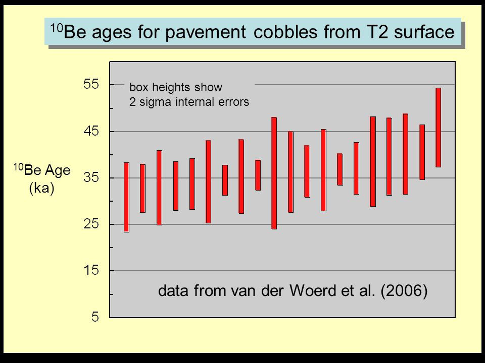 10 Be Age (ka) box heights show 2 sigma internal errors 10 Be ages for pavement cobbles from T2 surface data from van der Woerd et al. (2006)