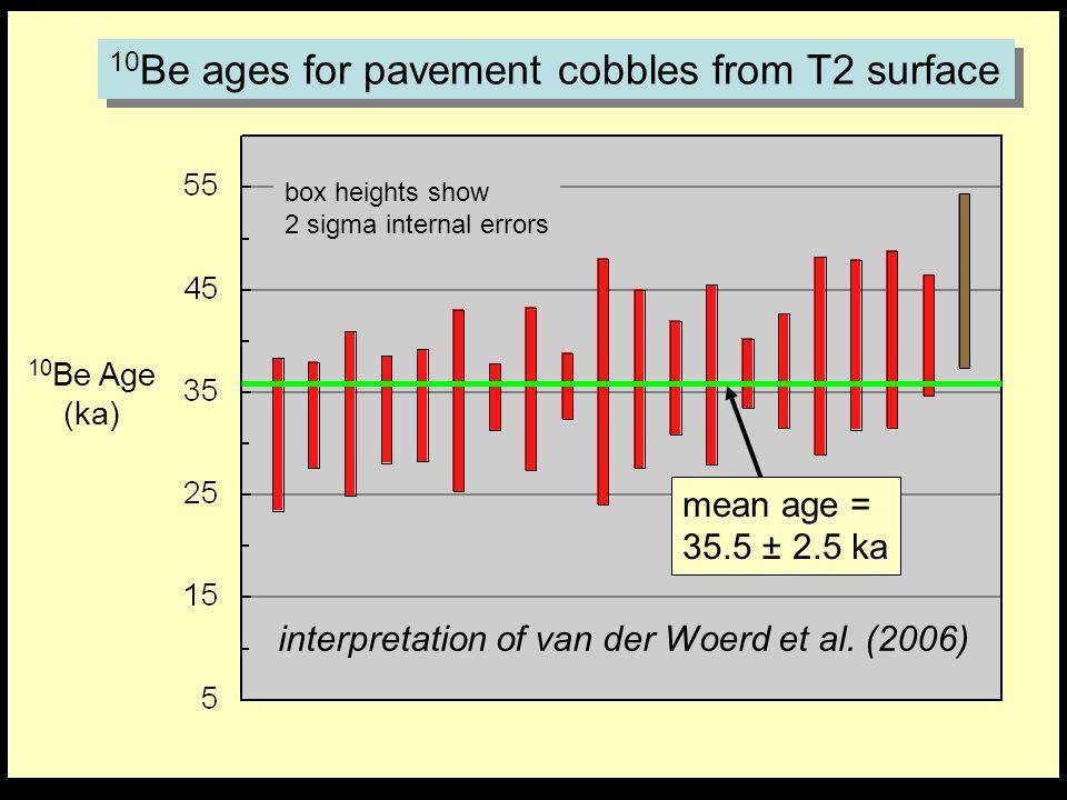 10 Be Age (ka) box heights show 2 sigma internal errors interpretation of van der Woerd et al. (2006) mean age = 35.5 ± 2.5 ka 10 Be ages for pavement