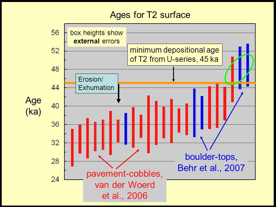 box heights show external errors pavement-cobbles, van der Woerd et al., 2006 Age (ka) boulder-tops, Behr et al., 2007 minimum depositional age of T2