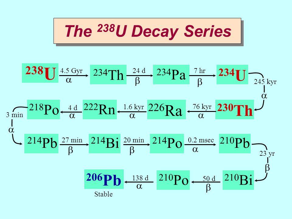 238 U The 238 U Decay Series 234 Th 234 U 234 Pa 230 Th 226 Ra 222 Rn 218 Po 214 Bi 214 Pb 214 Po 210 Pb 210 Bi 210 Po 206 Pb 4.5 Gyr24 d 76 kyr 1.6 k