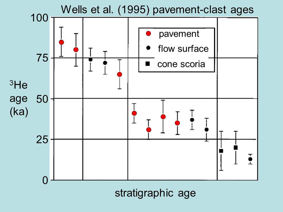 stratigraphic age 3 He age (ka) 100 75 50 25 0 pavement flow surface cone scoria Wells et al. (1995) pavement-clast ages