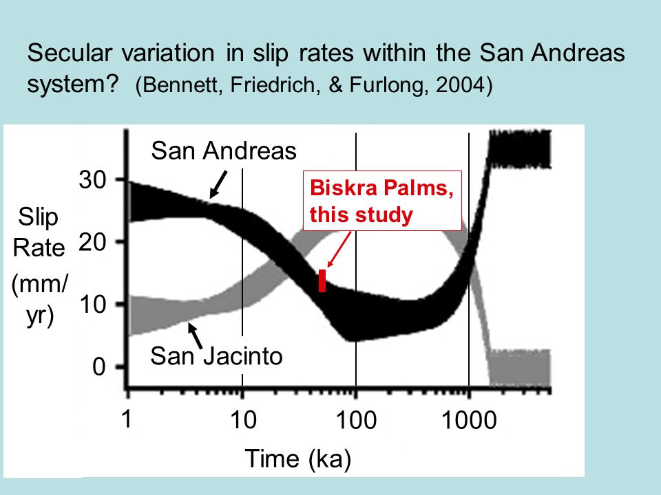 Secular variation in slip rates within the San Andreas system? (Bennett, Friedrich, & Furlong, 2004) (mm/ yr) 30 20 10 0 1 1001000 San Andreas San Jac