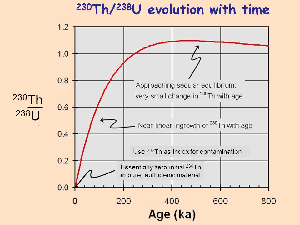 10 Be on pavement-clasts (van der Woerd et al., 2006) 10 Be on boulder-tops (Behr et al., 2007; in prep.) U-series on pedogenic carbonate (Fletcher et al., 2007; in prep.) 10 Be on pavement-clasts (van der Woerd et al., 2006) 10 Be on boulder-tops (Behr et al., 2007; in prep.) U-series on pedogenic carbonate (Fletcher et al., 2007; in prep.) Compare three geochronological data sets for Biskra fan T2 surface:
