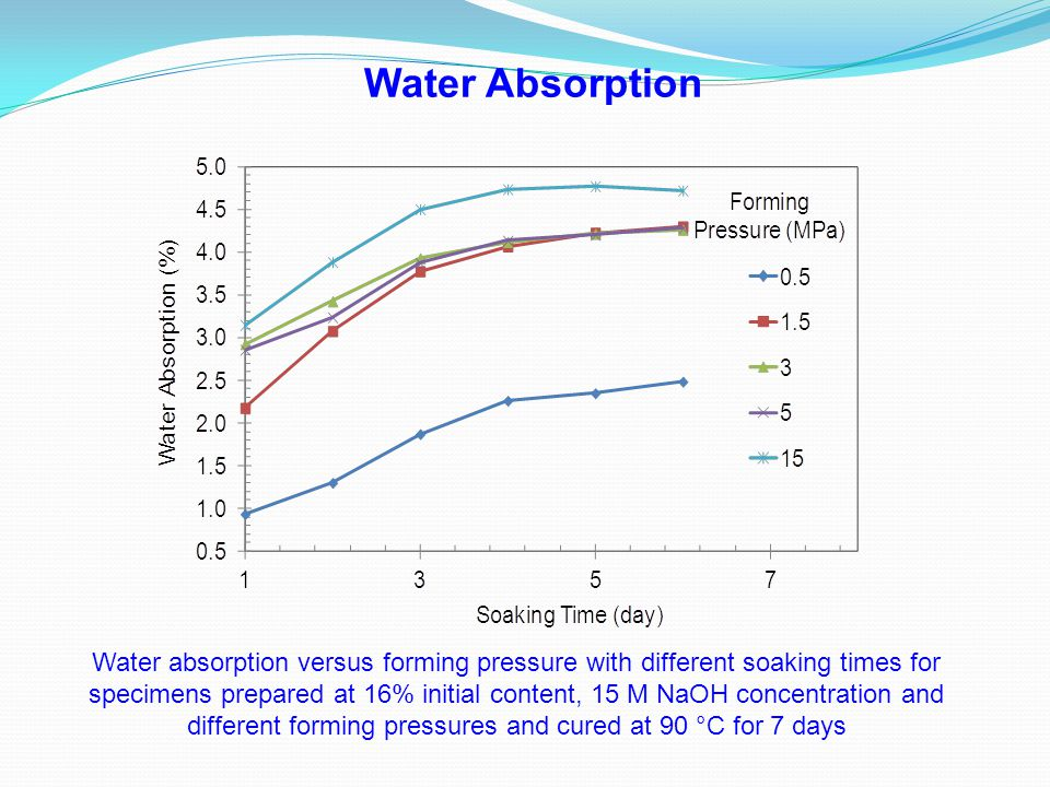 Water Absorption Water absorption versus forming pressure with different soaking times for specimens prepared at 16% initial content, 15 M NaOH concen