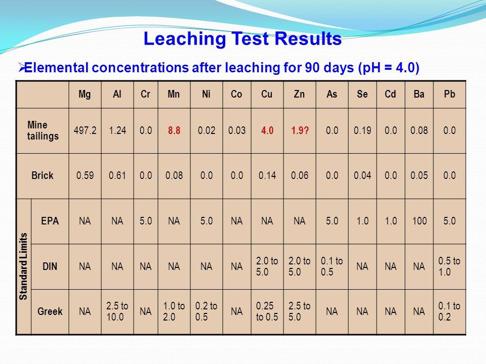 Leaching Test Results MgAlCrMnNiCoCuZnAsSeCdBaPb Mine tailings 497.21.240.0 8.8 0.020.03 4.01.9? 0.00.190.00.080.0 Brick 0.590.610.00.080.0 0.140.060.