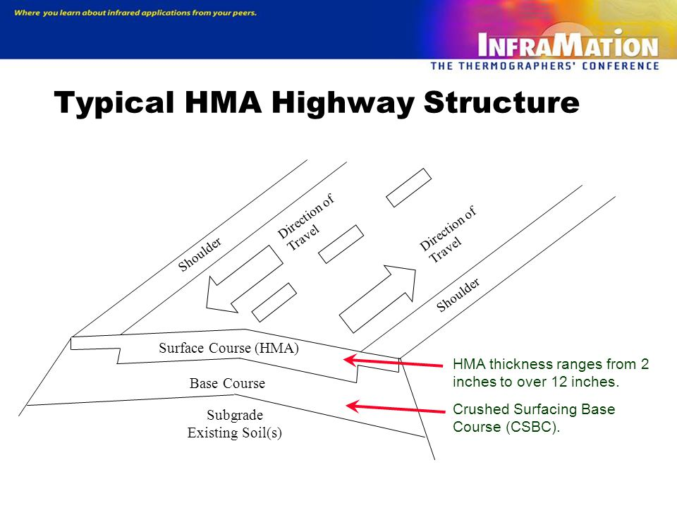 Typical HMA Highway Structure Subgrade Existing Soil(s) Base Course Surface Course (HMA) Direction of Travel Shoulder HMA thickness ranges from 2 inches to over 12 inches.