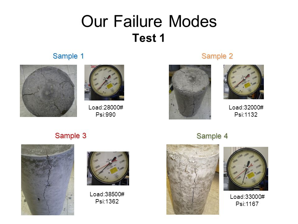 Our Failure Modes Test 1 Load:28000# Psi:990 Load:32000# Psi:1132 Load:38500# Psi:1362 Load:33000# Psi:1167 Sample 2 Sample 1 Sample 3 Sample 4