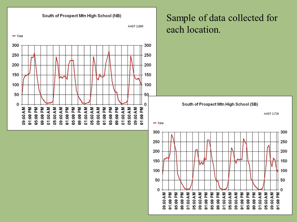 Sample of data collected for each location.