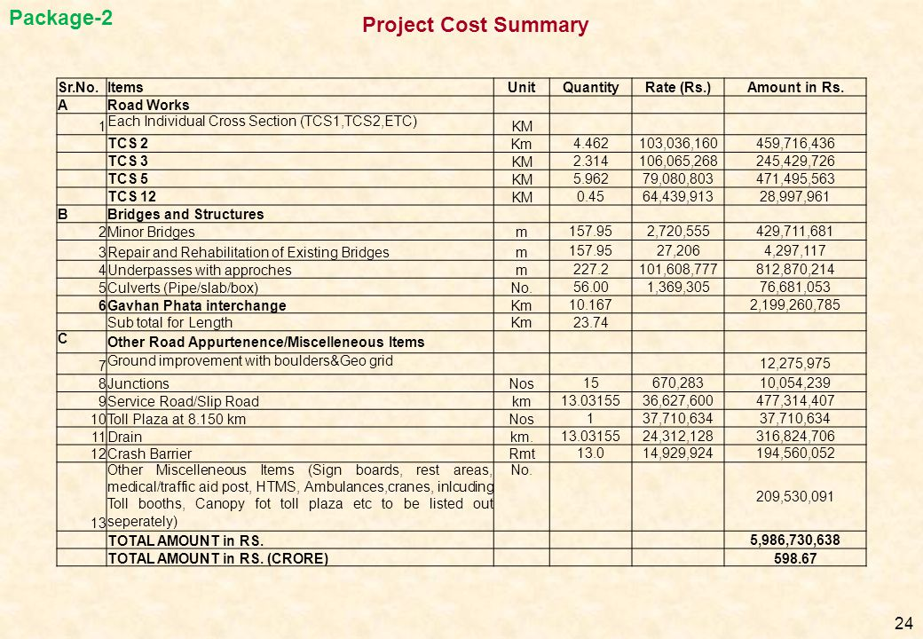 24 Project Cost Summary Package-2 Sr.No.ItemsUnitQuantityRate (Rs.)Amount in Rs. ARoad Works 1 Each Individual Cross Section (TCS1,TCS2,ETC) KM TCS 2