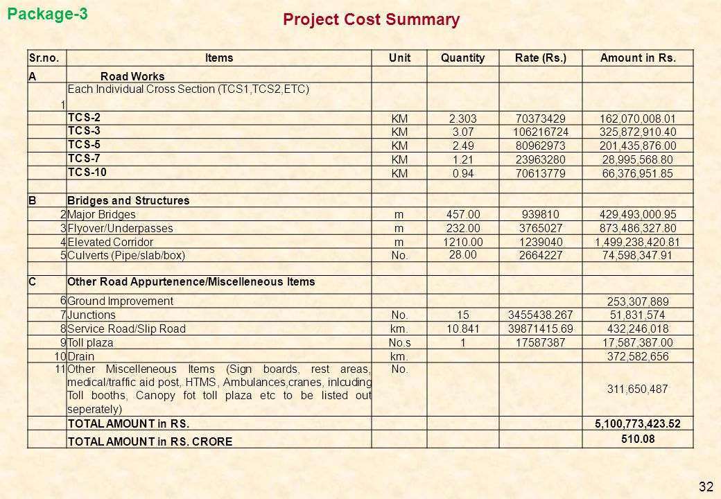 32 Project Cost Summary Package-3 Sr.no.ItemsUnitQuantityRate (Rs.)Amount in Rs. ARoad Works 1 Each Individual Cross Section (TCS1,TCS2,ETC) TCS-2 KM2