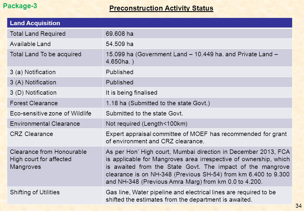 Preconstruction Activity Status Land Acquisition Total Land Required69.608 ha Available Land54.509 ha Total Land To be acquired15.099 ha (Government L