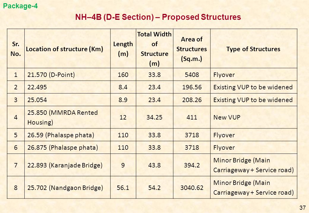 37 Sr. No. Location of structure (Km) Length (m) Total Width of Structure (m) Area of Structures (Sq.m.) Type of Structures 121.570 (D-Point)16033.854