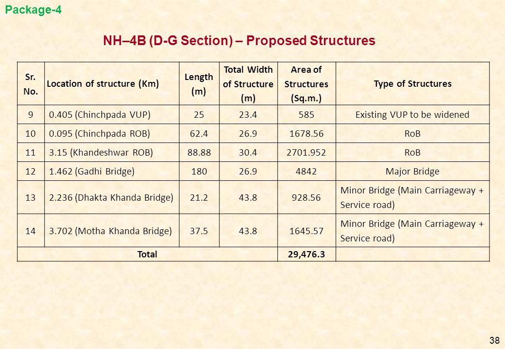 38 Sr. No. Location of structure (Km) Length (m) Total Width of Structure (m) Area of Structures (Sq.m.) Type of Structures 90.405 (Chinchpada VUP)252