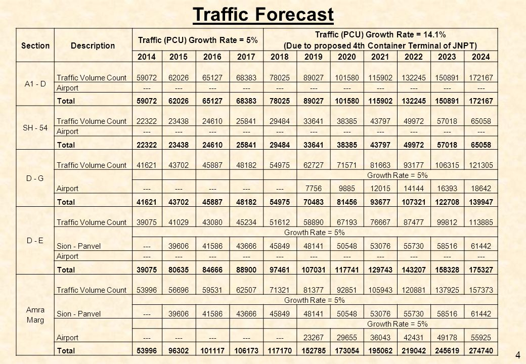 Traffic Forecast 4 SectionDescription Traffic (PCU) Growth Rate = 5% Traffic (PCU) Growth Rate = 14.1% (Due to proposed 4th Container Terminal of JNPT