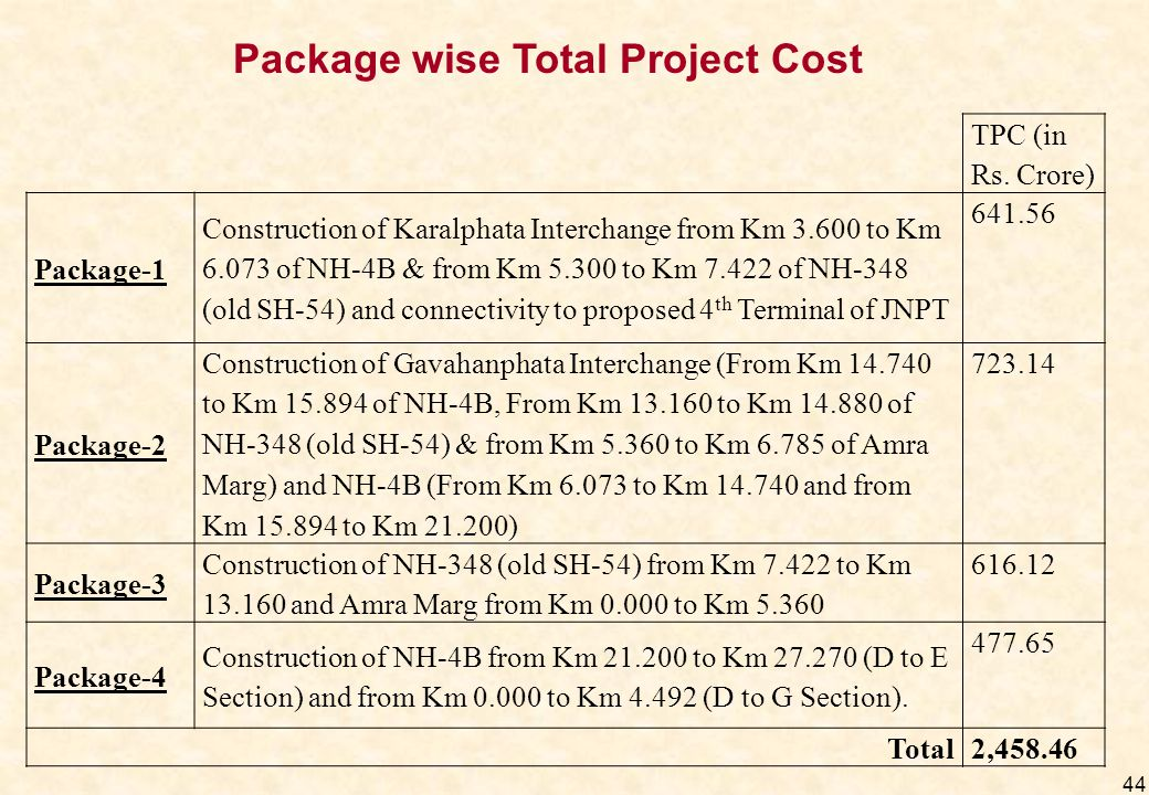 44 TPC (in Rs. Crore) Package-1 Construction of Karalphata Interchange from Km 3.600 to Km 6.073 of NH-4B & from Km 5.300 to Km 7.422 of NH-348 (old S