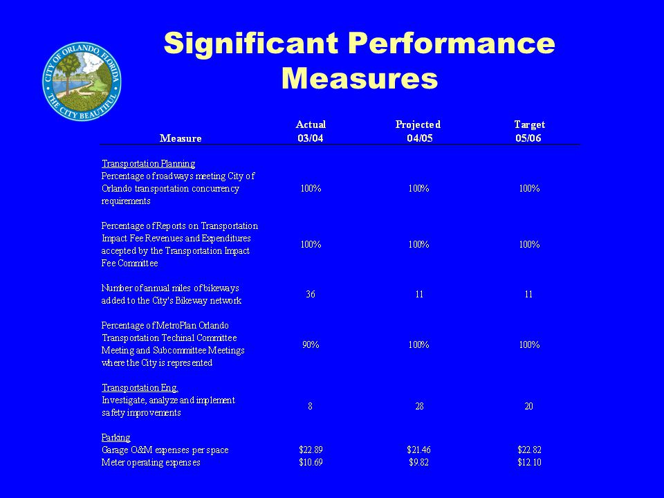 Significant Performance Measures