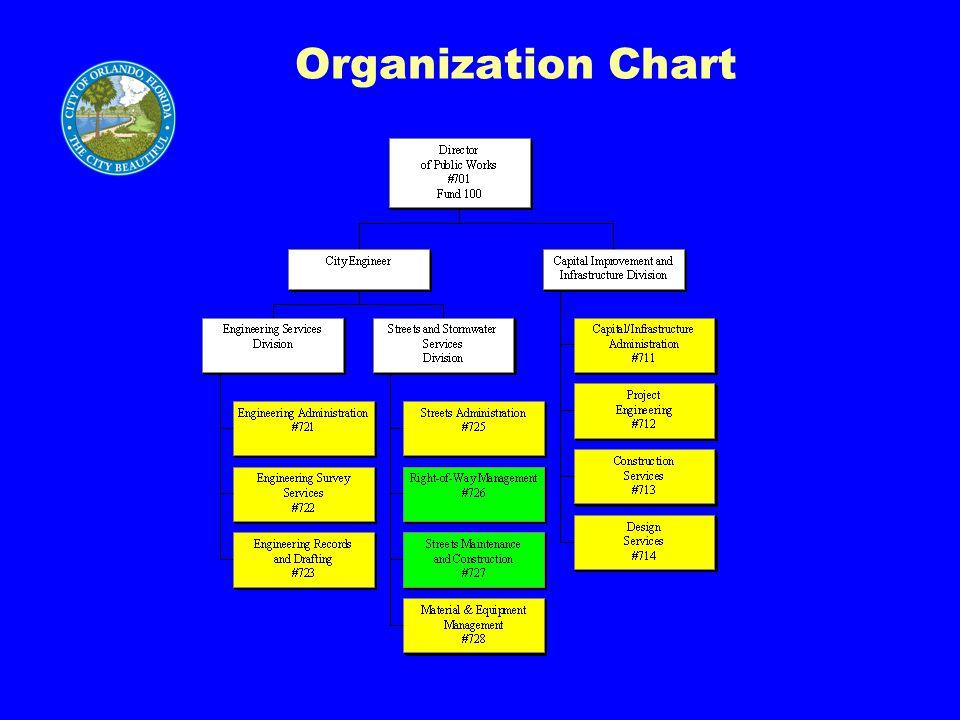 Department Objectives Transportation Planning Monitor transportation system performance.Monitor transportation system performance.