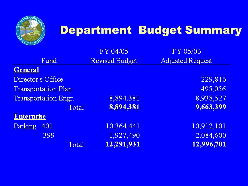 Department Budget Summary