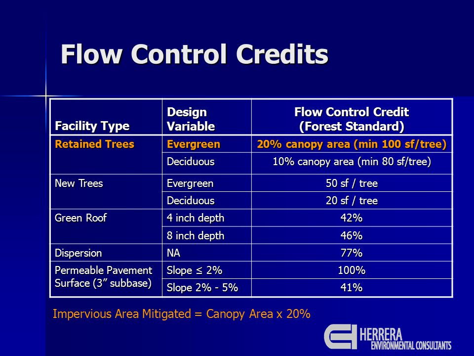 Flow Control Credits Facility Type Design Variable Flow Control Credit (Forest Standard) Retained Trees Evergreen 20% canopy area (min 100 sf/tree) De