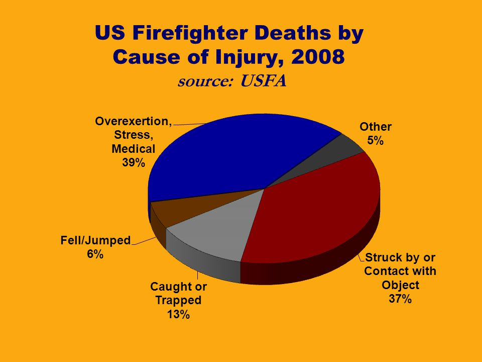 US Firefighter Deaths by Cause of Injury, 2008 source: USFA