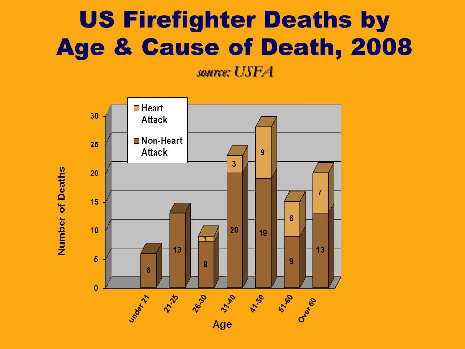 source: USFA US Firefighter Deaths by Age & Cause of Death, 2008 source: USFA
