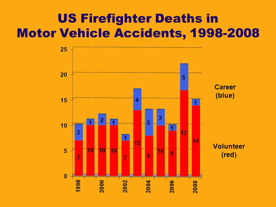 US Firefighter Deaths in Motor Vehicle Accidents, 1998-2008