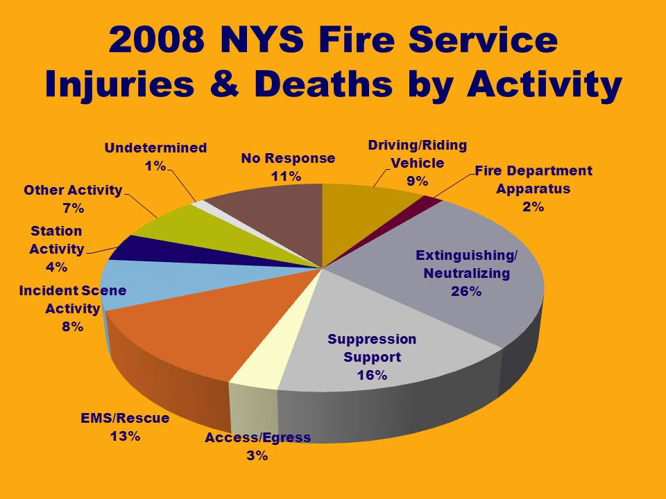 2008 NYS Fire Service Injuries & Deaths by Activity