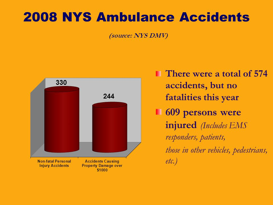 2008 NYS Ambulance Accidents (source: NYS DMV) There were a total of 574 accidents, but no fatalities this year 609 persons were injured (Includes EMS