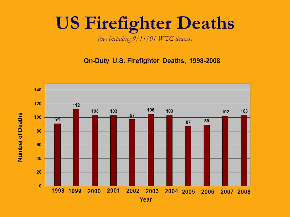 US Firefighter Deaths (not including 9/11/01 WTC deaths)