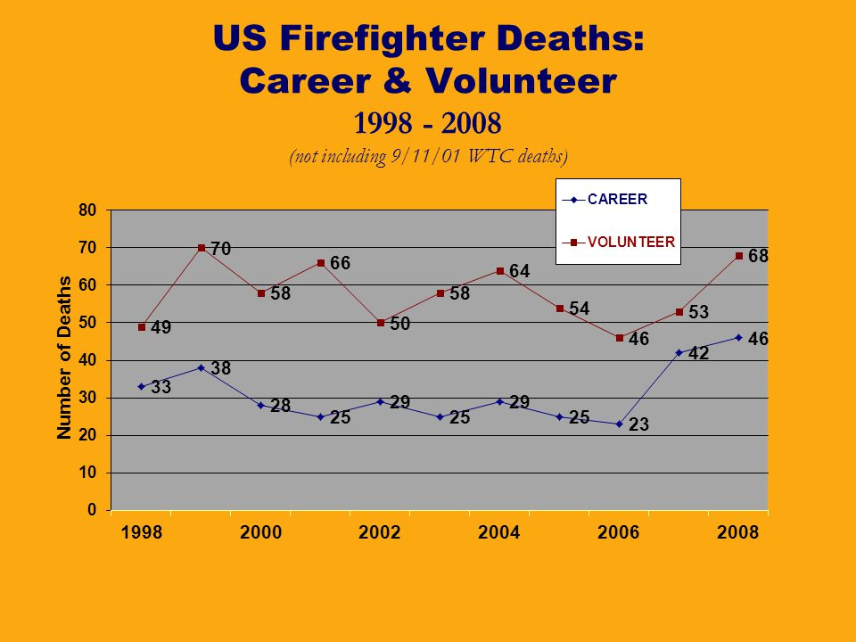 US Firefighter Deaths: Career & Volunteer 1998 - 2008 (not including 9/11/01 WTC deaths)