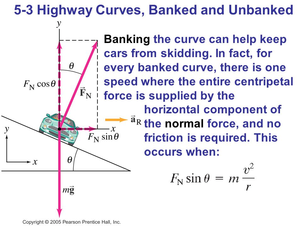 5-3 Highway Curves, Banked and Unbanked Banking the curve can help keep cars from skidding. In fact, for every banked curve, there is one speed where