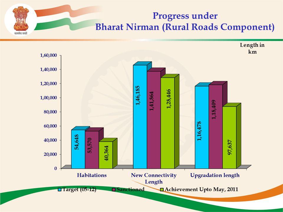 Progress under Bharat Nirman (Rural Roads Component) Length in km