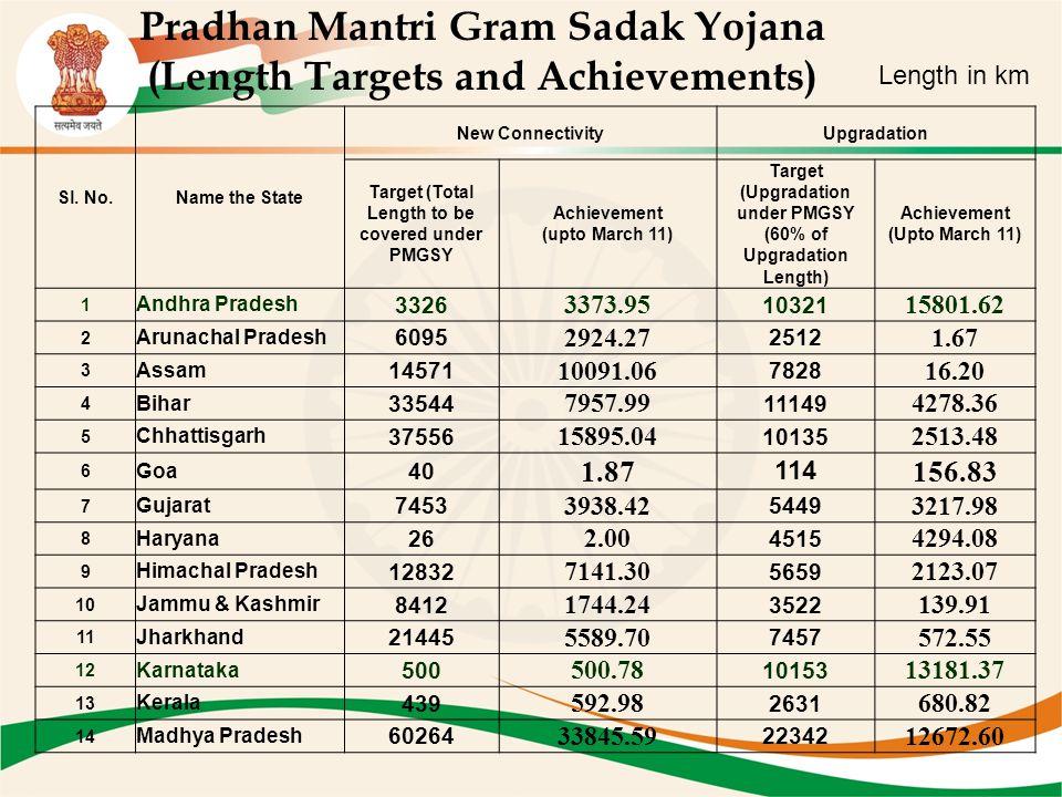 Pradhan Mantri Gram Sadak Yojana (Length Targets and Achievements) Sl.