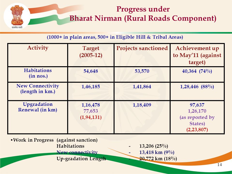 14 Progress under Bharat Nirman (Rural Roads Component) Activity Target (2005-12) Projects sanctionedAchievement up to May'11 (against target) Habitations (in nos.) 54,64853,57040,364 (74%) New Connectivity (length in km.) 1,46,1851,41,8641,28,446 (88%) Upgradation Renewal (in km) 1,16,478 77,653 (1,94,131) 1,18,40997,637 1,26,170 (as reported by States) (2,23,807) Work in Progress (against sanction) Habitations - 13,206 (25%) New connectivity - 13,418 km (9%) Up-gradation Length - 20,772 km (18%) ( 1000+ in plain areas, 500+ in Eligible Hill & Tribal Areas)