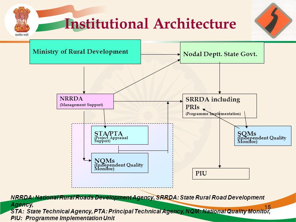 Institutional Architecture Ministry of Rural Development Nodal Deptt.