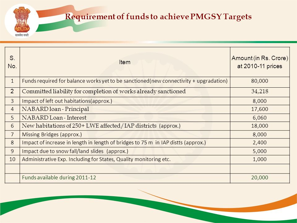 S. No. Item Amount (in Rs. Crore) at 2010-11 prices 1Funds required for balance works yet to be sanctioned(new connectivity + upgradation)80,000 2 Com