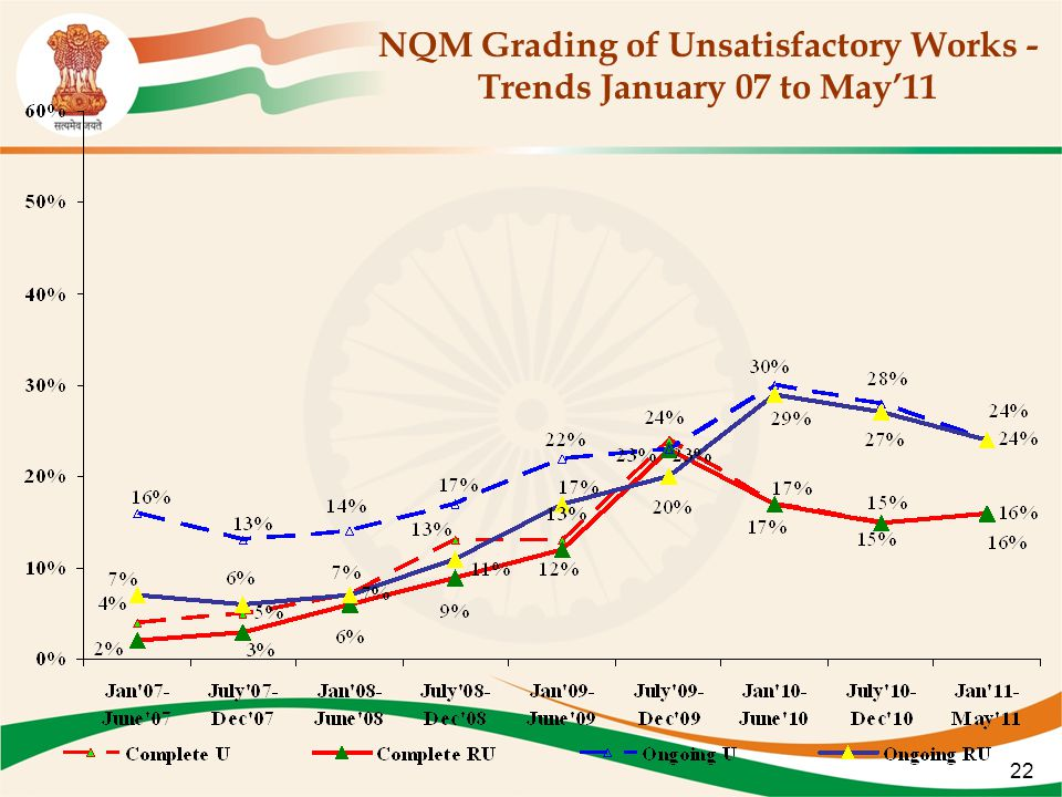 22 NQM Grading of Unsatisfactory Works - Trends January 07 to May'11