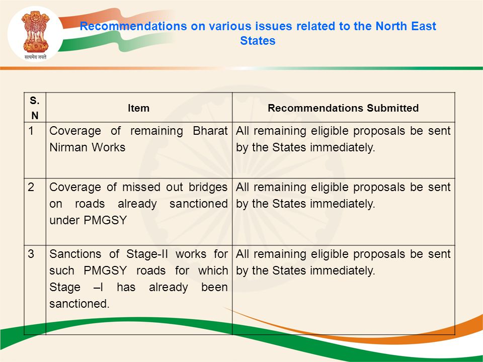 Recommendations on various issues related to the North East States S. N ItemRecommendations Submitted 1 Coverage of remaining Bharat Nirman Works All