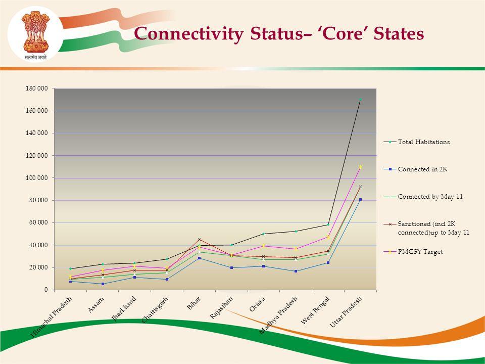 Connectivity Status– 'Core' States