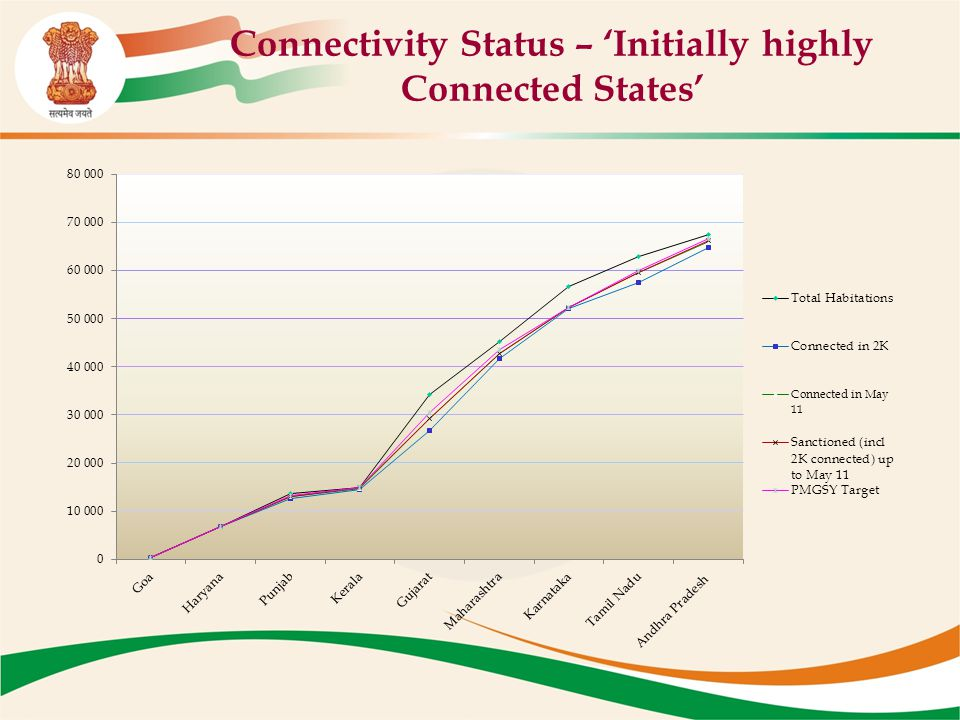 Connectivity Status – 'Initially highly Connected States'