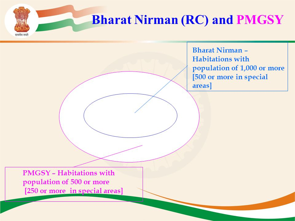 Bharat Nirman (RC) and PMGSY Bharat Nirman – Habitations with population of 1,000 or more [500 or more in special areas] PMGSY – Habitations with popu