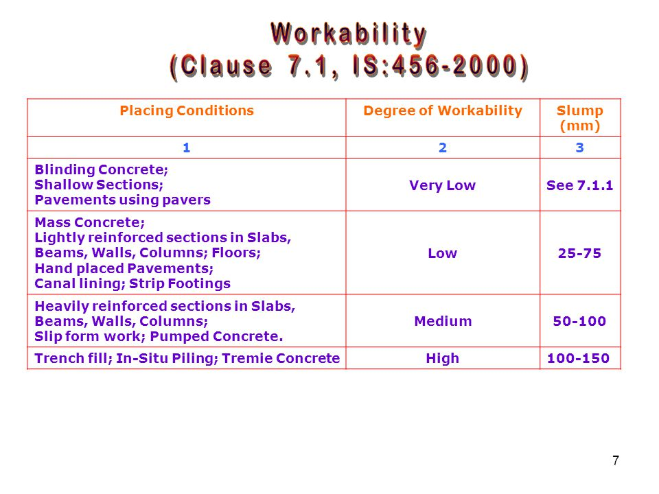 7 Placing ConditionsDegree of WorkabilitySlump (mm) 123 Blinding Concrete; Shallow Sections; Pavements using pavers Very LowSee 7.1.1 Mass Concrete; Lightly reinforced sections in Slabs, Beams, Walls, Columns; Floors; Hand placed Pavements; Canal lining; Strip Footings Low25-75 Heavily reinforced sections in Slabs, Beams, Walls, Columns; Slip form work; Pumped Concrete.