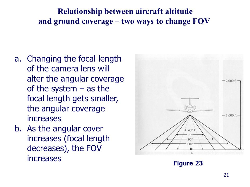 21 Relationship between aircraft altitude and ground coverage – two ways to change FOV a.Changing the focal length of the camera lens will alter the angular coverage of the system – as the focal length gets smaller, the angular coverage increases b.As the angular cover increases (focal length decreases), the FOV increases Figure 23