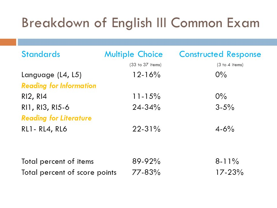 Breakdown of English III Common Exam Standards Multiple Choice Constructed Response (33 to 37 items) (3 to 4 items) Language (L4, L5) 12-16% 0% Reading for Information RI2, RI411-15% 0% RI1, RI3, RI5-6 24-34% 3-5% Reading for Literature RL1- RL4, RL6 22-31% 4-6% Total percent of items 89-92% 8-11% Total percent of score points 77-83% 17-23%