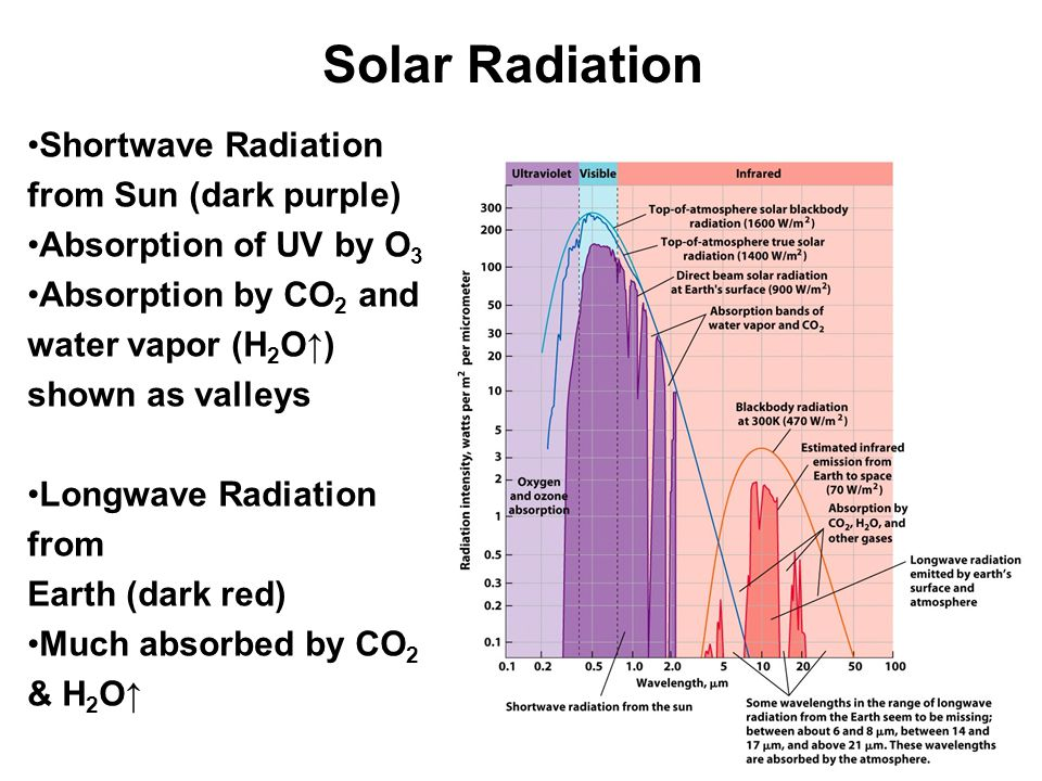 Solar Radiation Shortwave Radiation from Sun (dark purple) Absorption of UV by O 3 Absorption by CO 2 and water vapor (H 2 O↑) shown as valleys Longwa