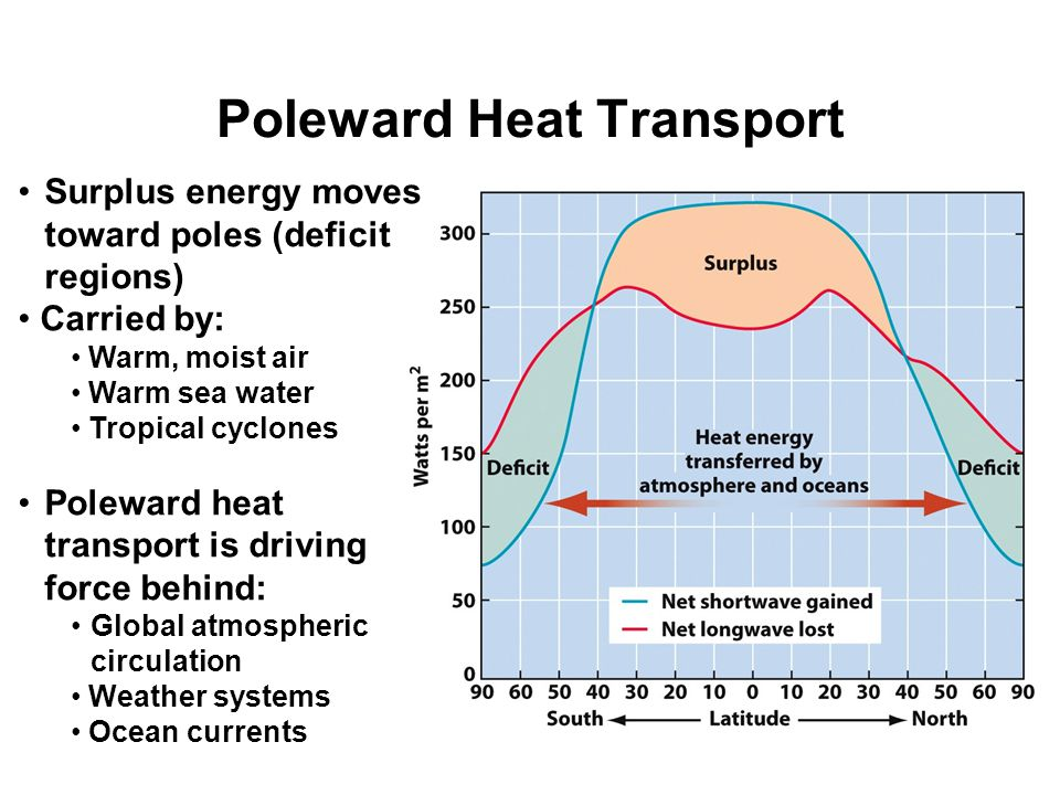 Poleward Heat Transport Surplus energy moves toward poles (deficit regions) Carried by: Warm, moist air Warm sea water Tropical cyclones Poleward heat transport is driving force behind: Global atmospheric circulation Weather systems Ocean currents