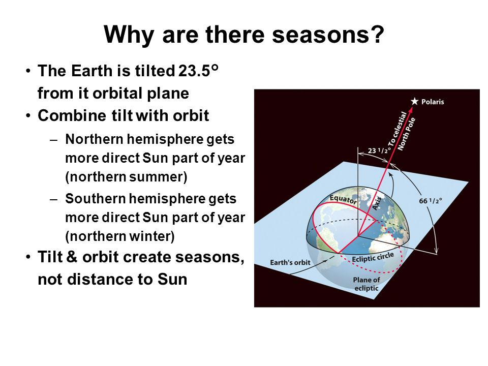 Why are there seasons? The Earth is tilted 23.5° from it orbital plane Combine tilt with orbit –Northern hemisphere gets more direct Sun part of year